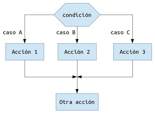 Algoritmos y programacin este tipo de selector permite elegir entre un nmero determinado de posibilidades un nmero discreto finito de ellas por esta razn es que si se ccuart Images